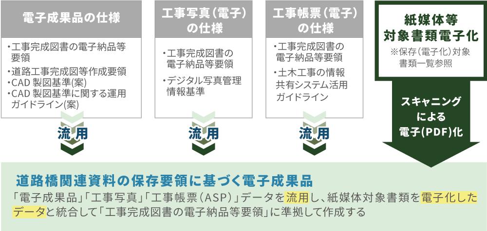 道路橋関連資料イメージ