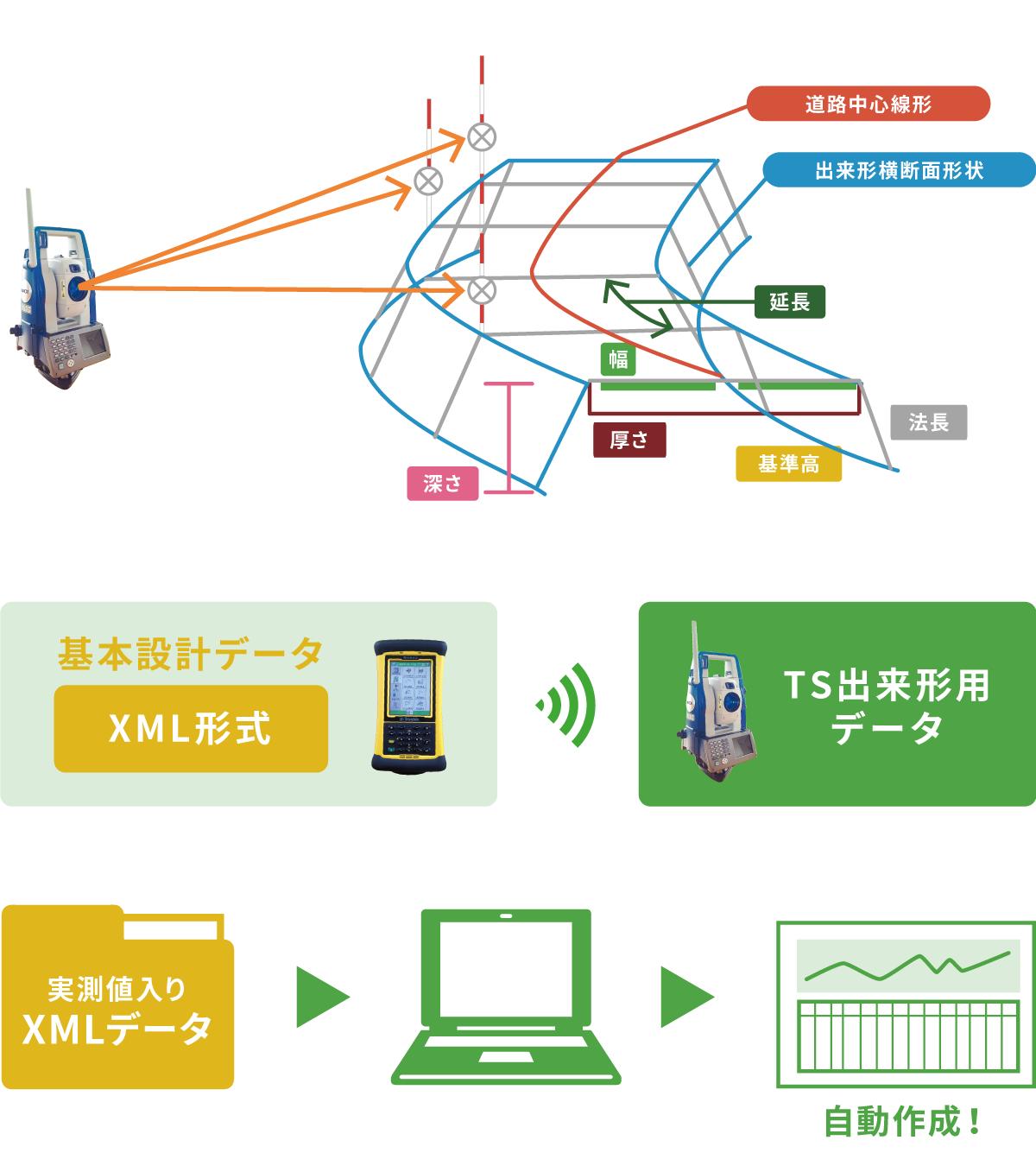 TS(情報化施工)による出来形計測に使用するトータルステーションとモバイルデキスパートのイメージ