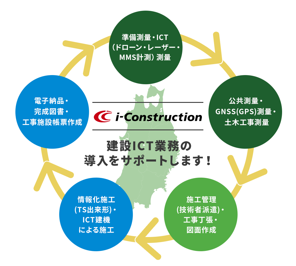 i-Constructionの活用をサポート