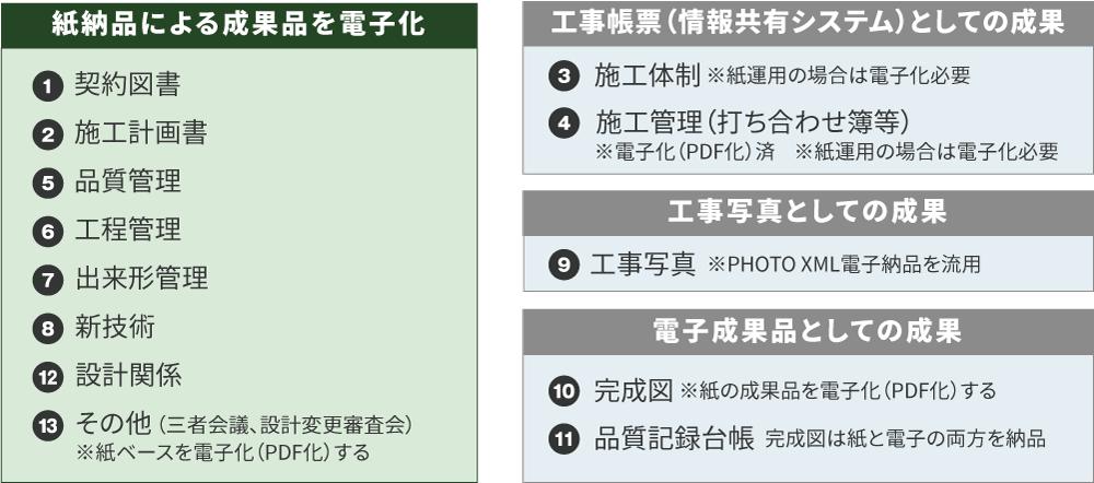 工事における標準的保存書類