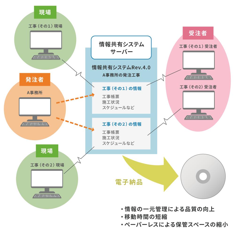工事情報共有システムのイメージ